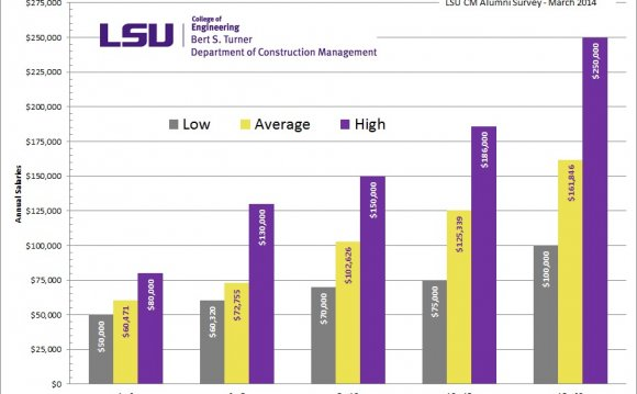 Construction Management average Salary
